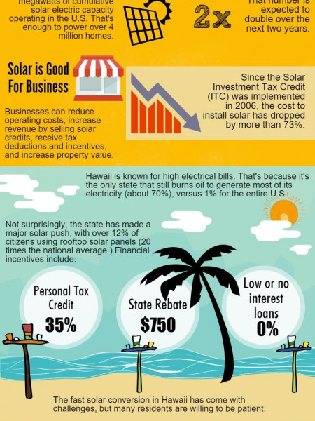 The Power of Going Solar Infographic