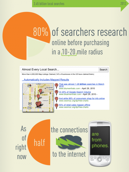 The Power of Local Mobile Search  Infographic