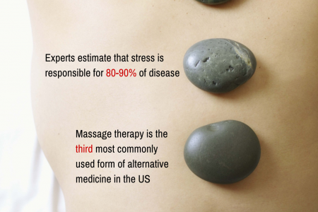 The Power of Massages Infographic