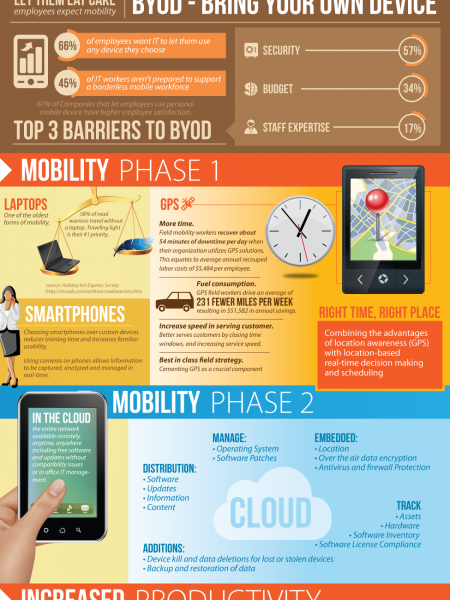 The Power of Mobile  Infographic