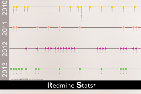 The Power of Redmine Infographic