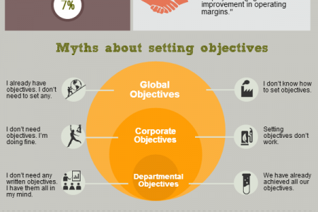 The power of setting objectives  Infographic