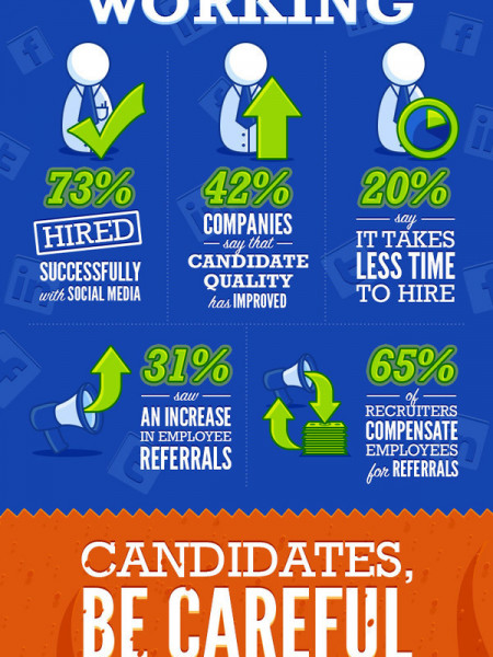 Social Media for Recruitment  Infographic