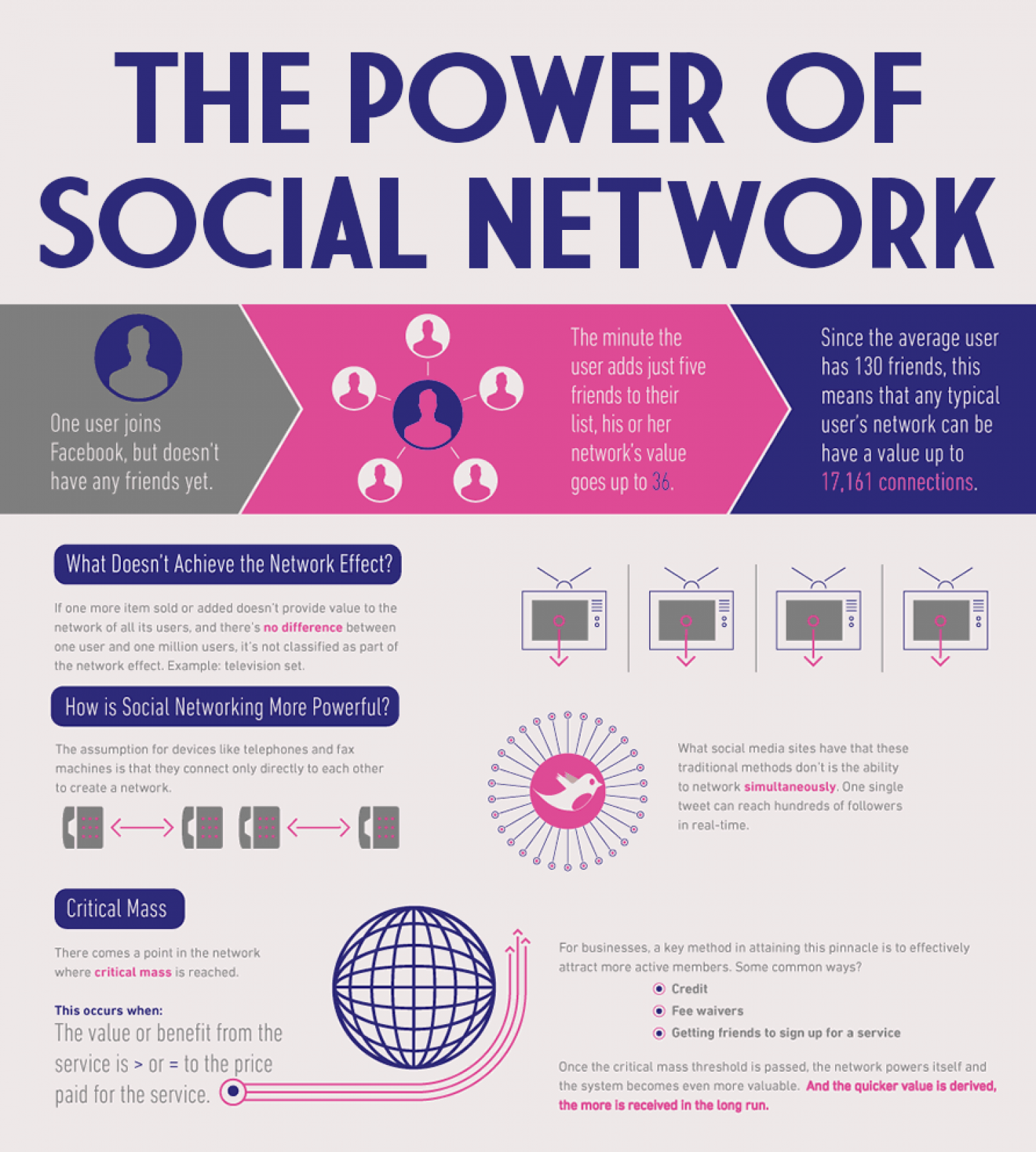 The Power of Social Network Infographic