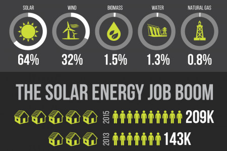 The Power of Solar – Solar Energy Makes Economic Sense Infographic