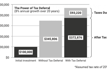 The Power of Tax Deferral Infographic