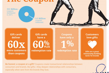 The Power of the Gift Infographic