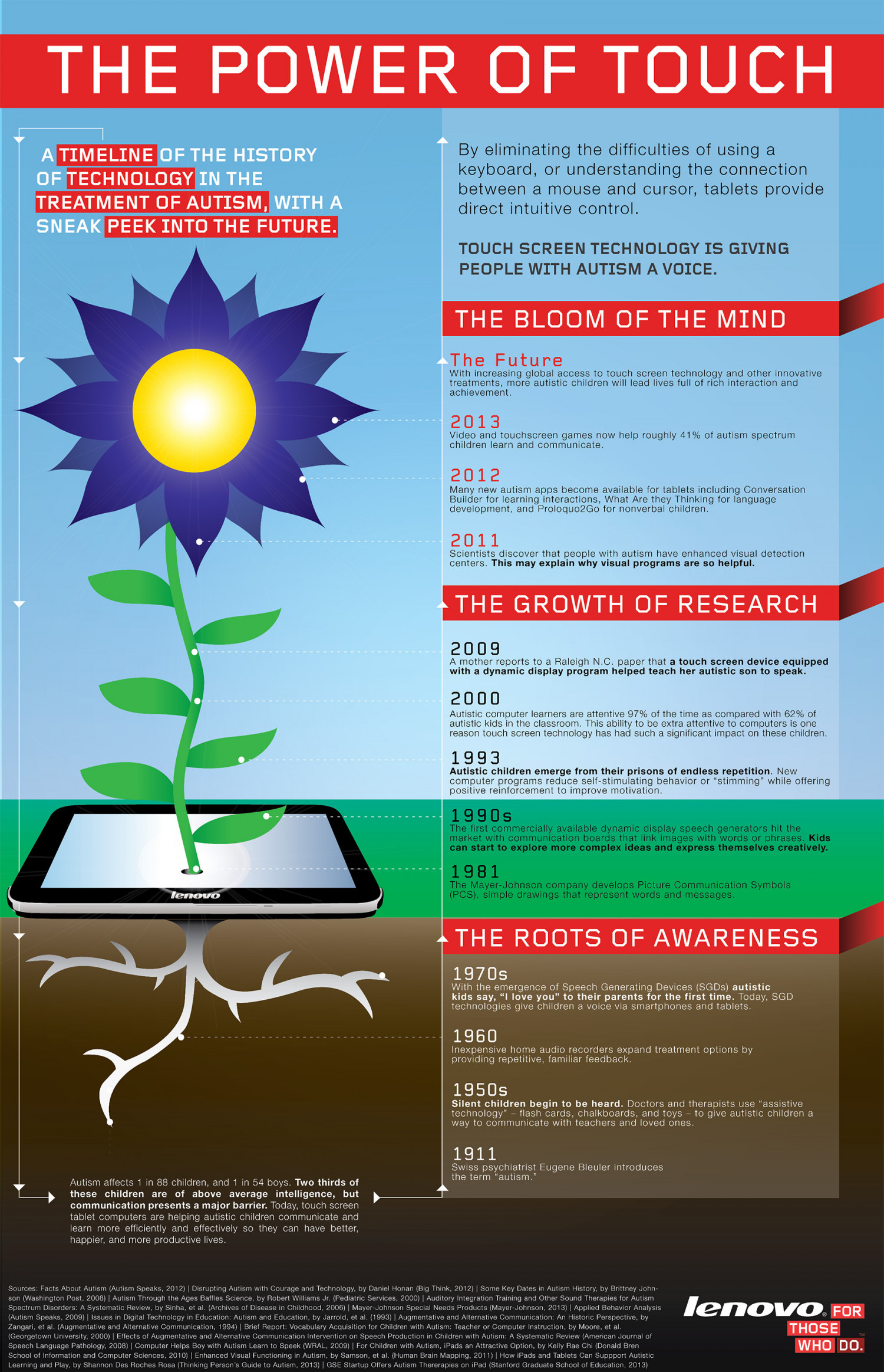 The Power of Touchscreen Technology  Infographic