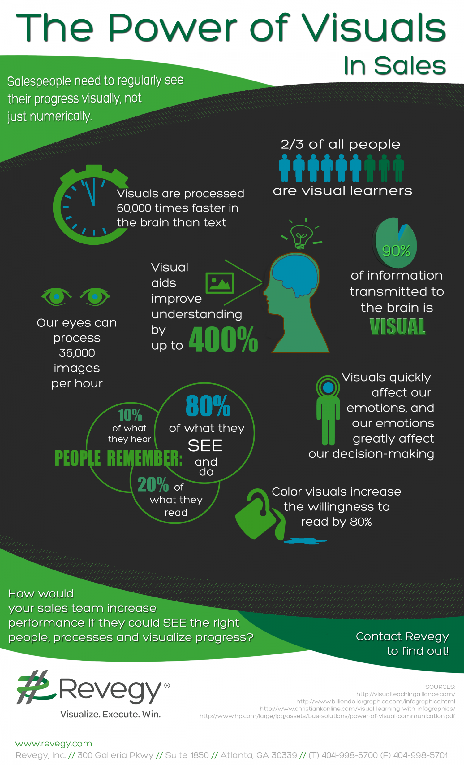The Power of Visuals in Sales Infographic