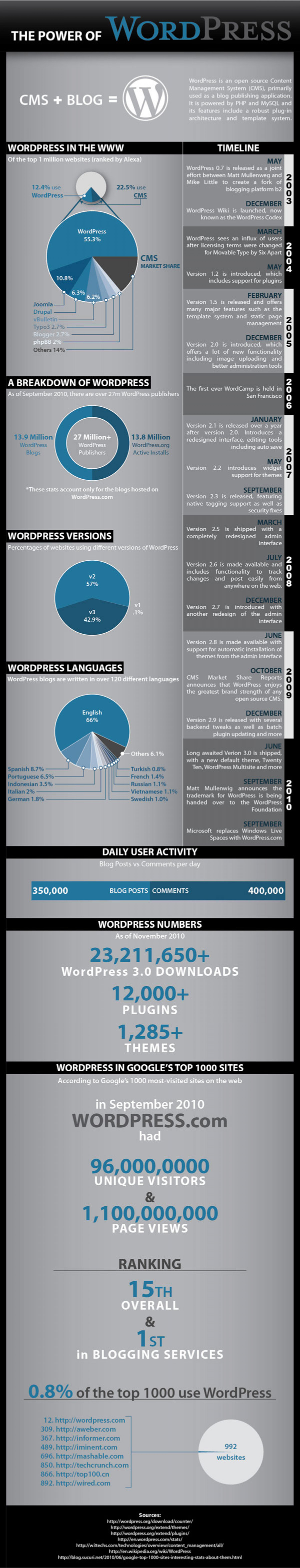 The Power of WordPress Infographic