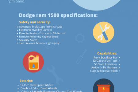 The Powerful Dodge Ram 1500 - Specs, Features & Models Infographic