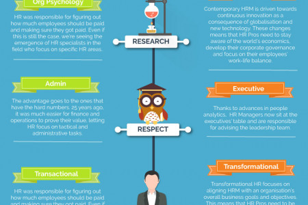 The Practice of HR Then & Now - How HR Tech Has Changed the Way Things Are Done Infographic
