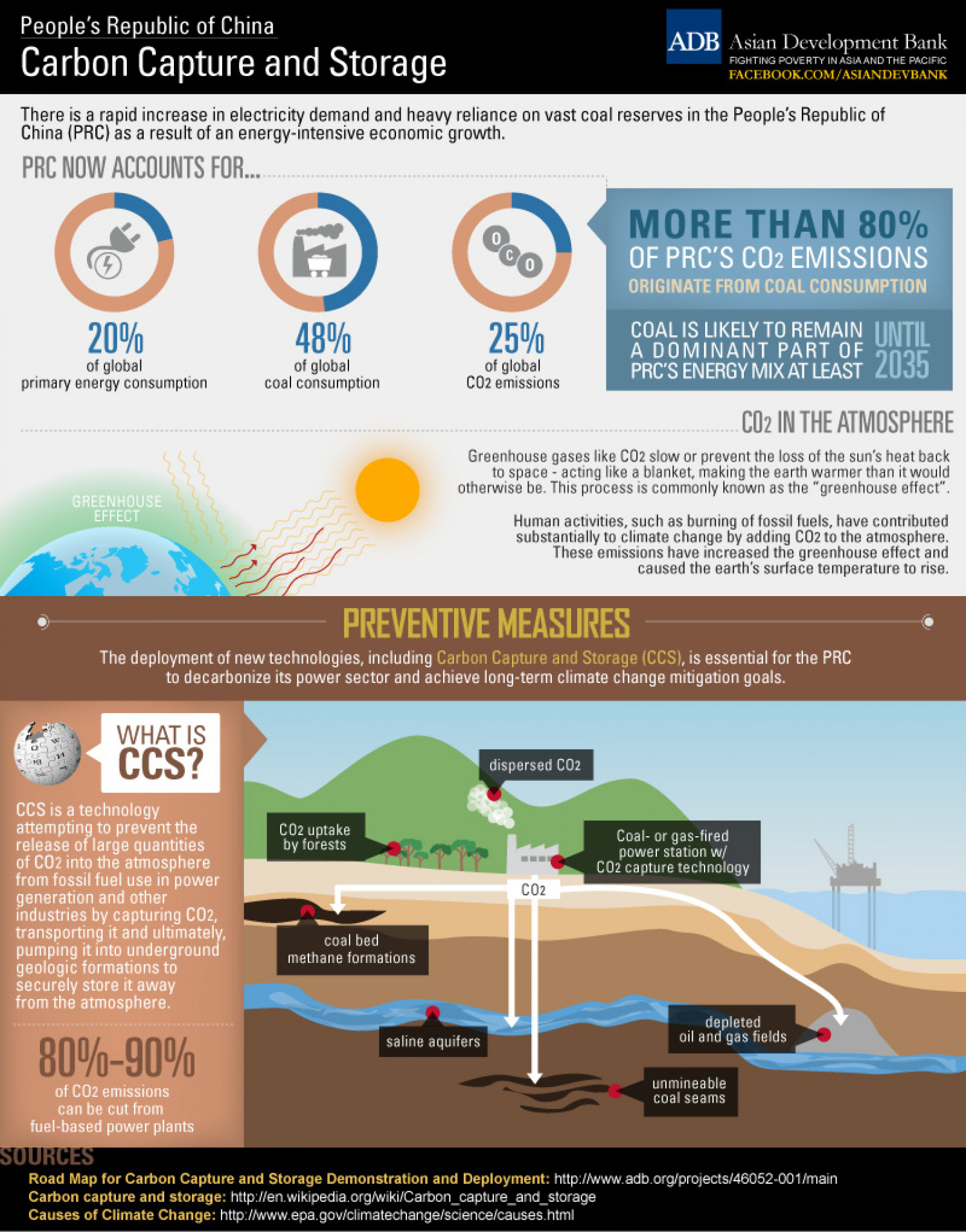 The PRC: Carbon Capture and Storage Infographic