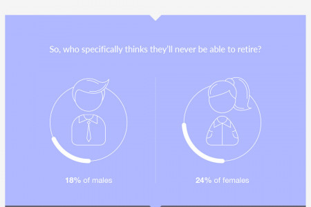 The Precarious State of British Retirement Planning Infographic