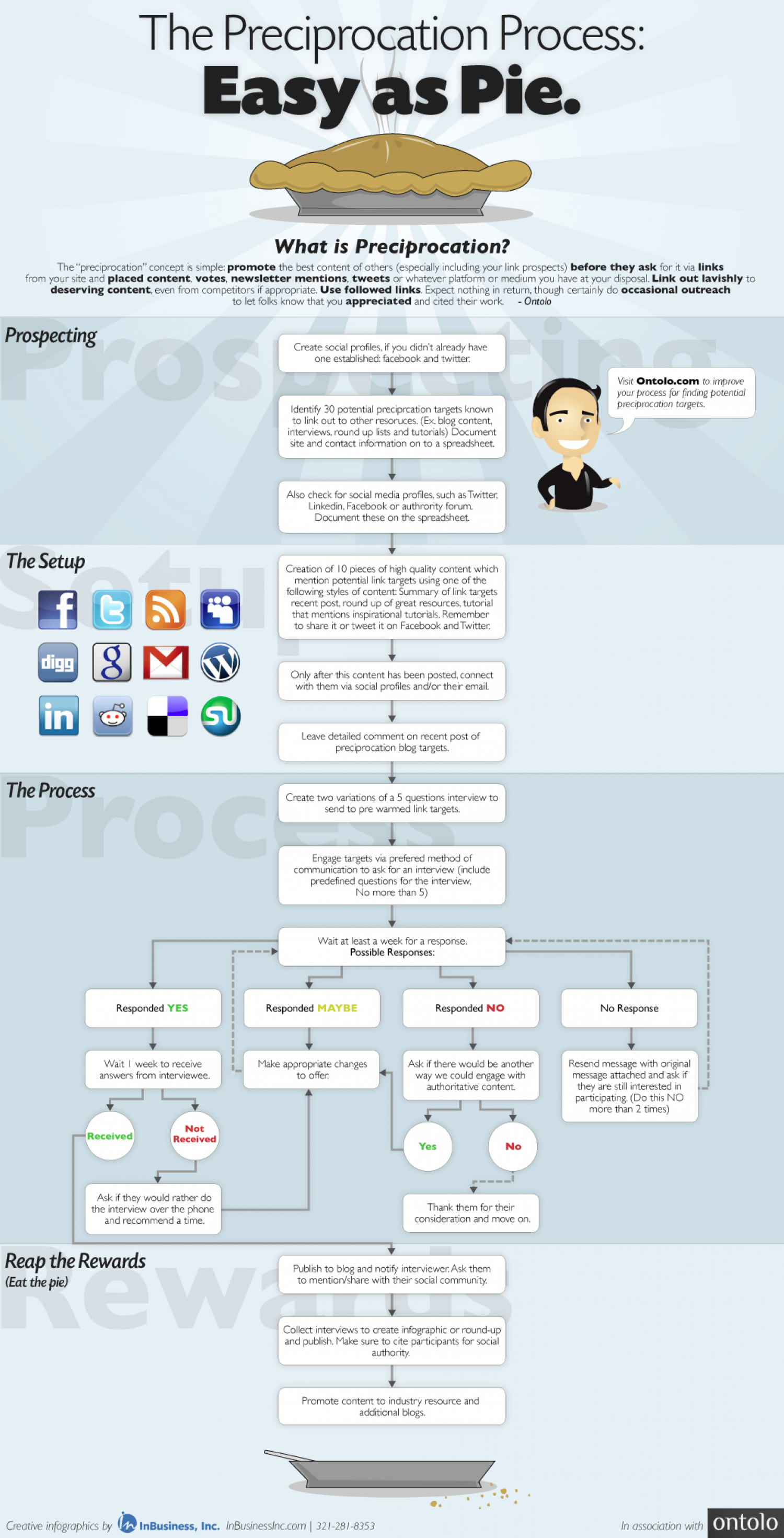 The Preciprocation Process: Easy as Pie Infographic