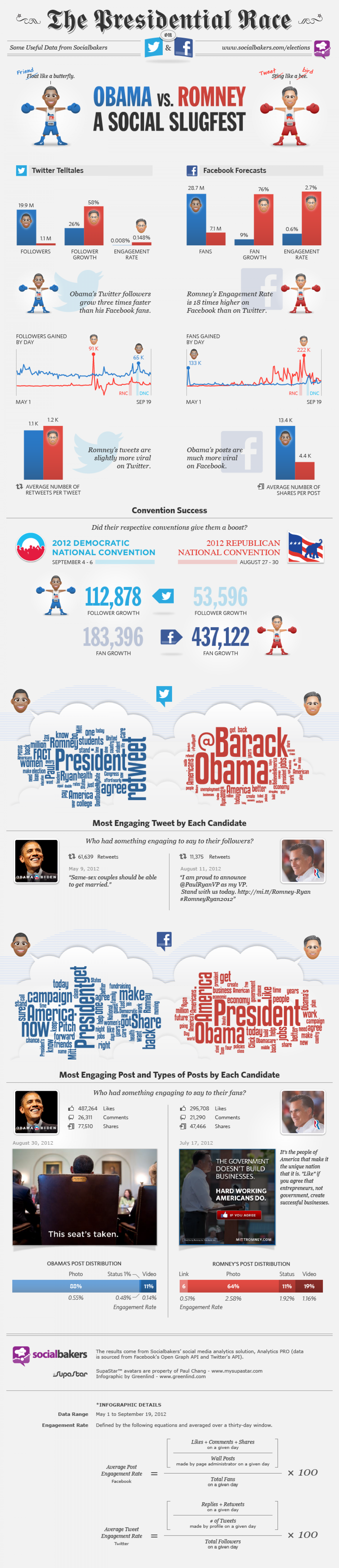 The Presidential Race on Twitter  Infographic