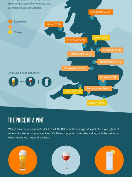 The price of a student drink 2013  Infographic