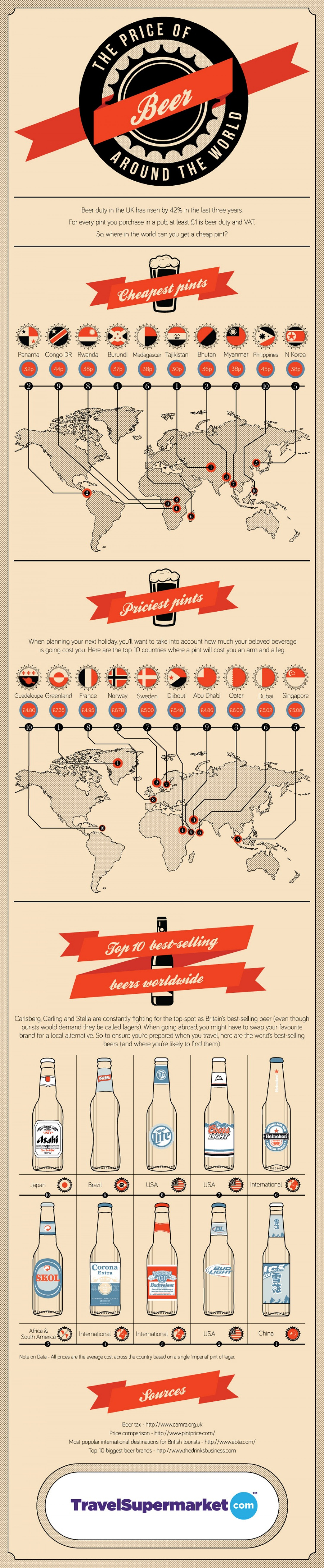 The Price Of Beer Around The World Infographic