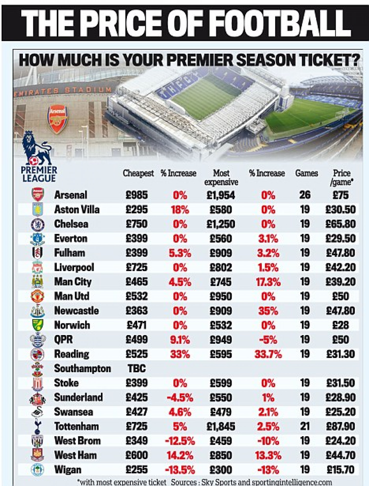 The price of football in UK Infographic