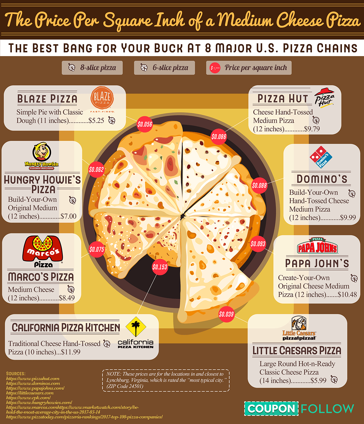 The Price Per Square Inch Of Pizza At 8 Major Us Chains Visual Ly