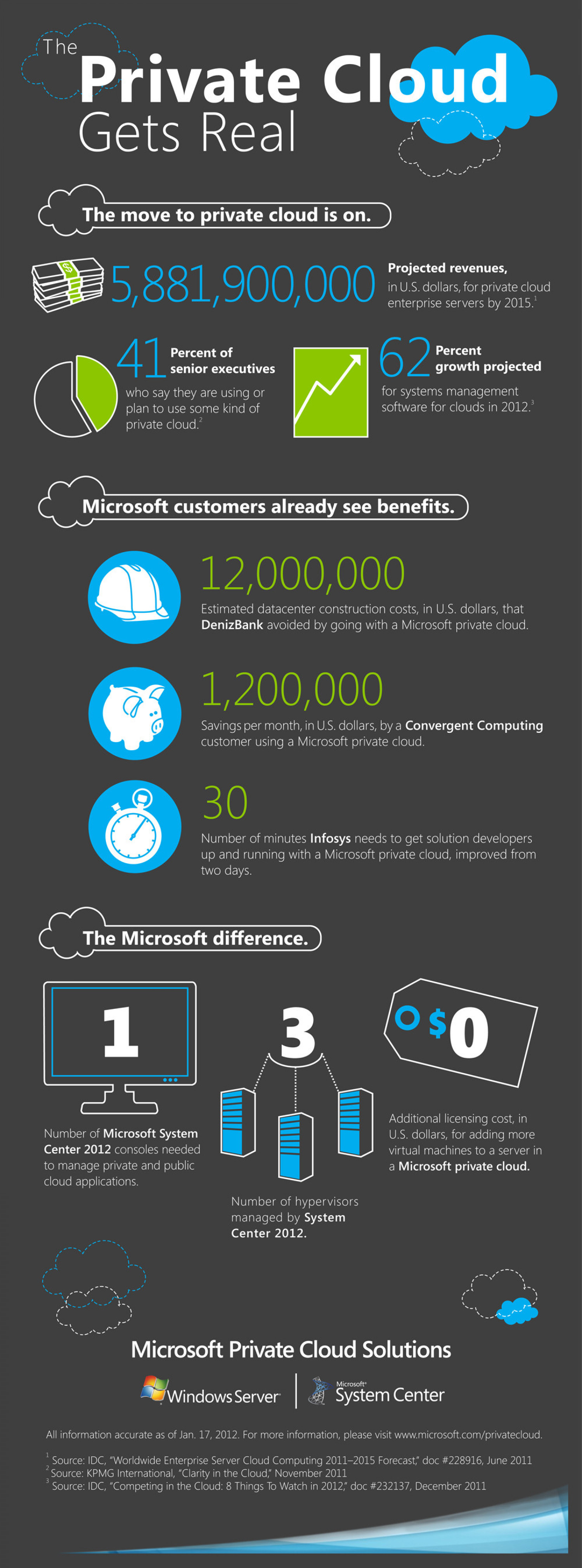 The Private Cloud Get Real  Infographic