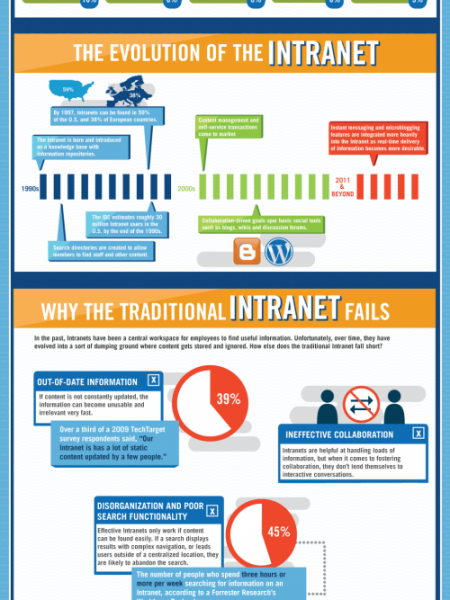 The Problem With the Intranet Infographic