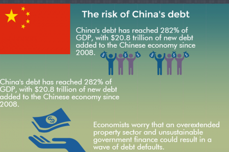 The Problems of Global Debt since 2008 Infographic