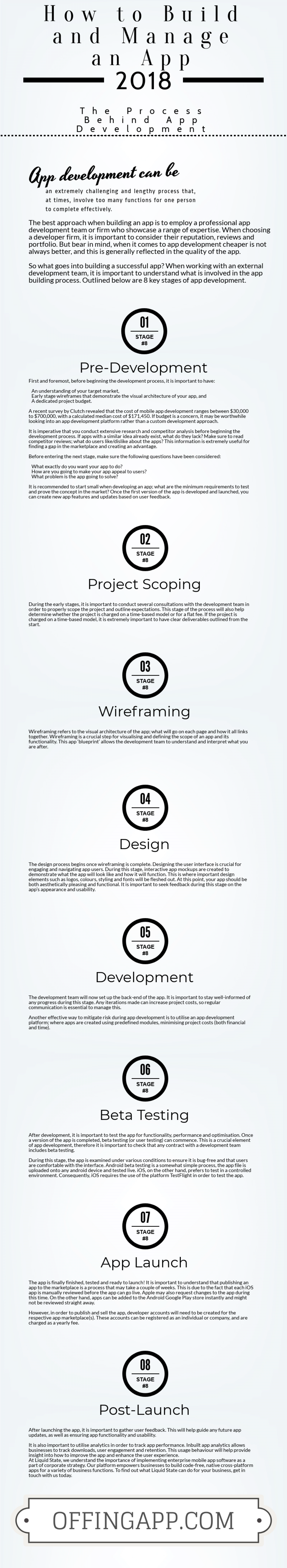 The Process Behind App Development Infographic
