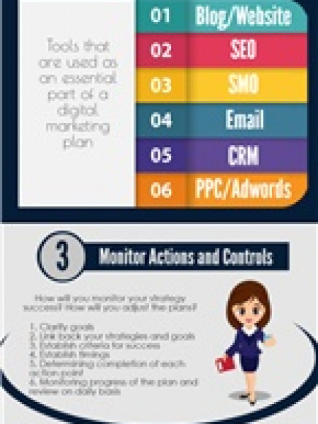 The Process of Digital Marketing Infographic