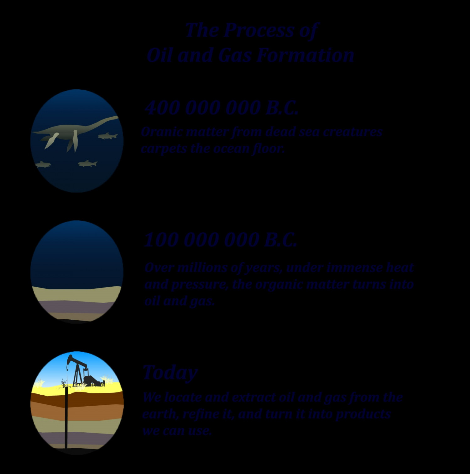 The Process of Oil and Gas Formation Infographic