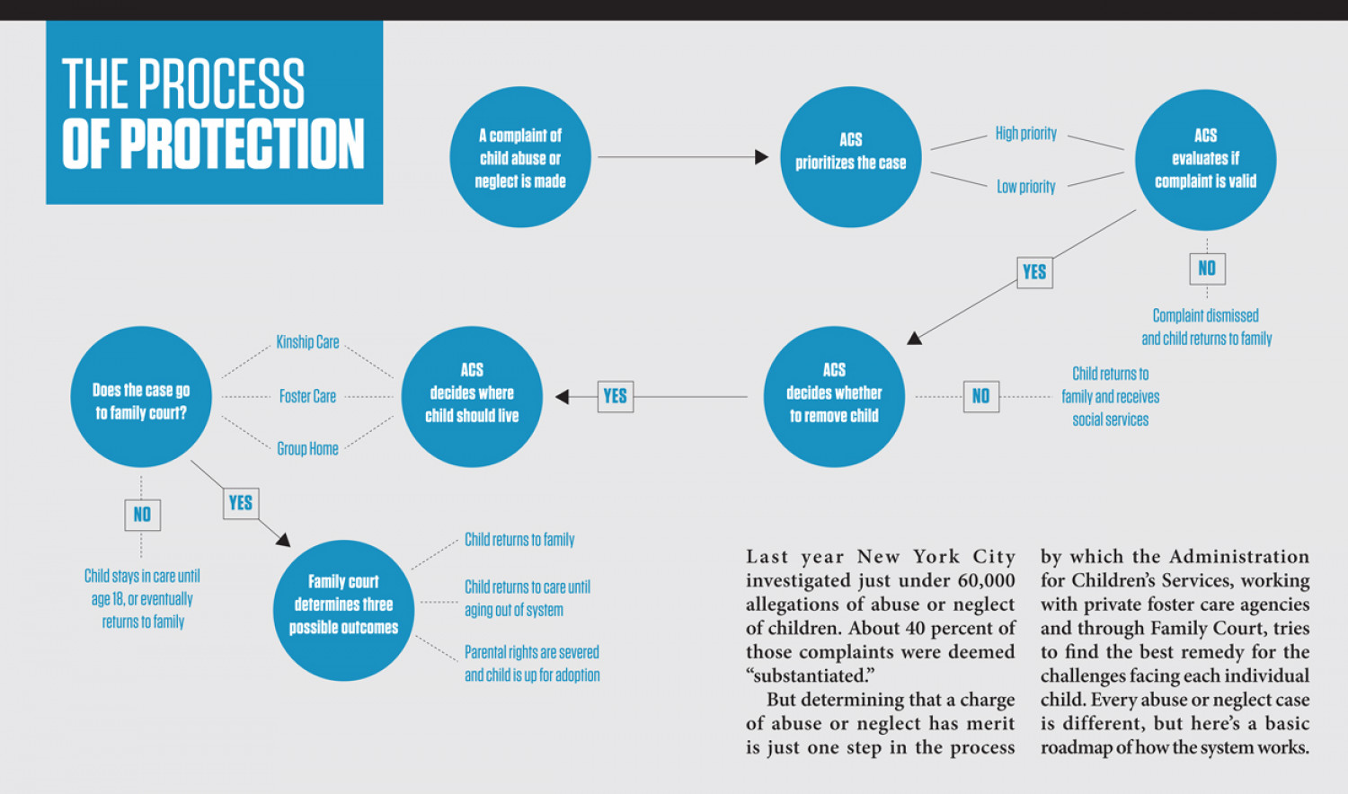 The Process of Protection, How New York City Protects its Children Infographic