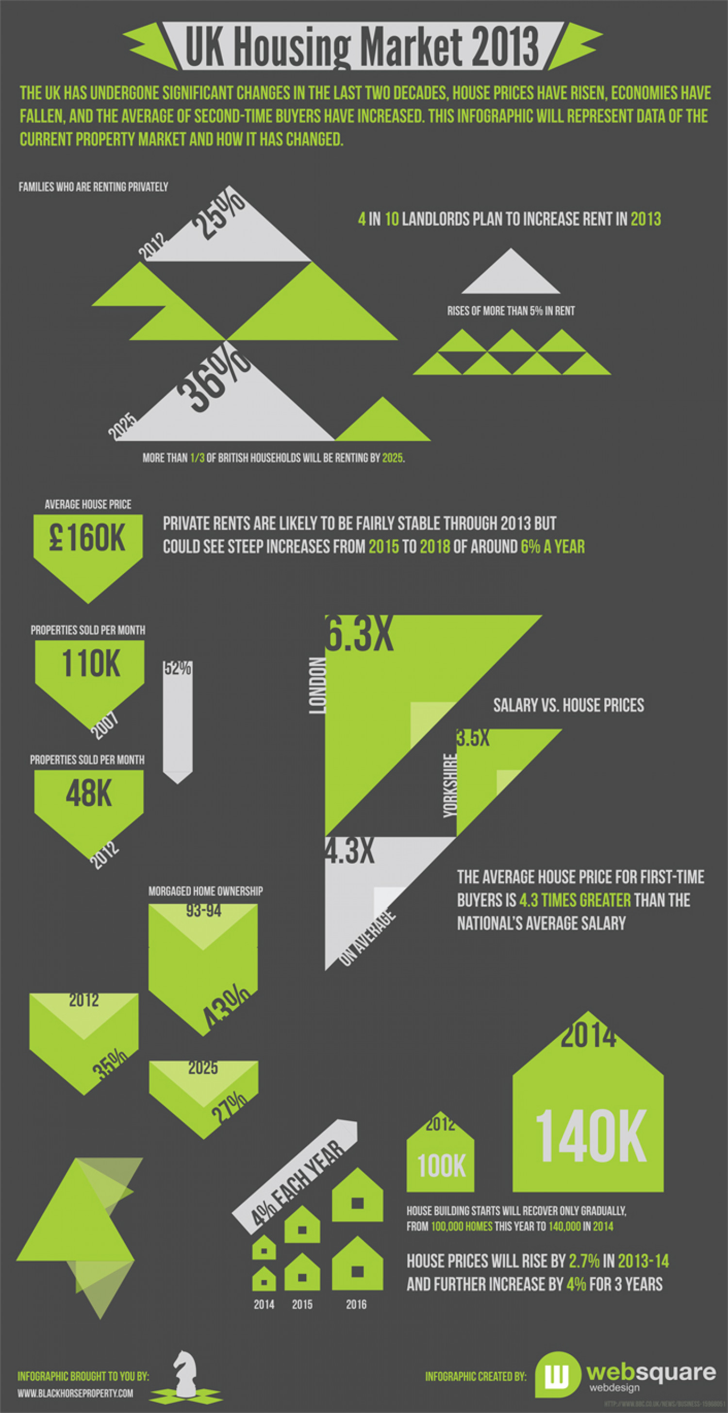 The Property Market 2013 Infographic