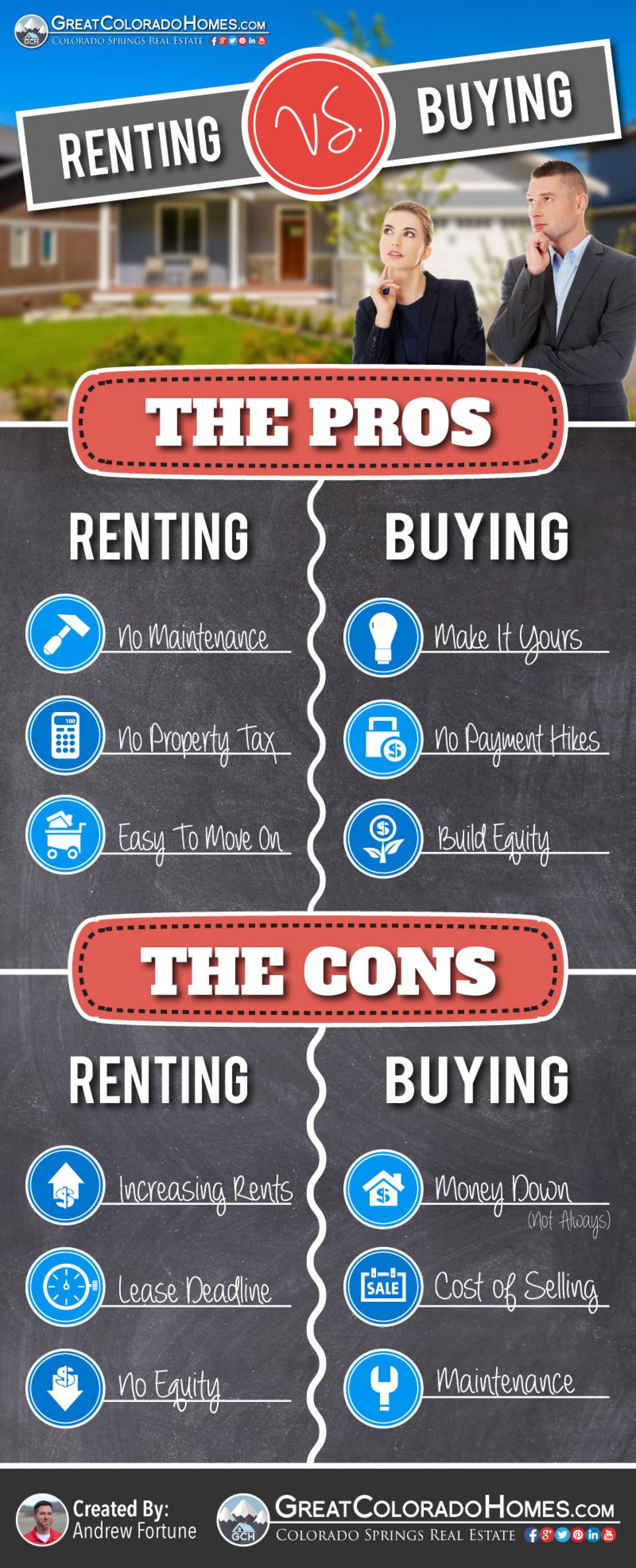 Buying vs renting house essay