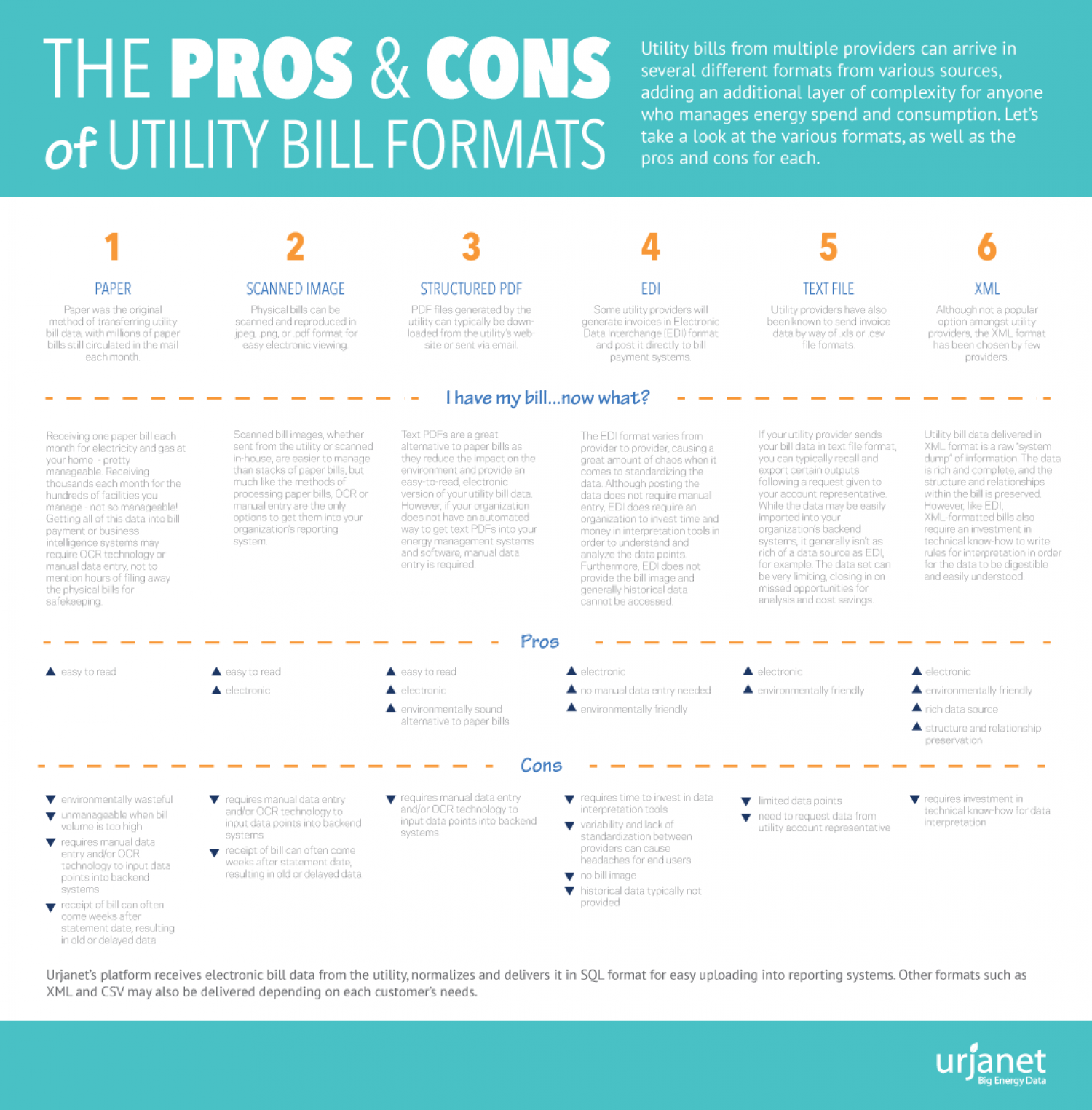 The Pros Cons of Utility Bill Formats – Bill Formats