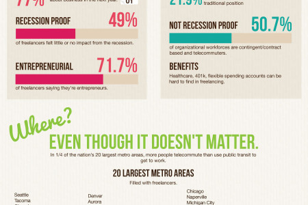 The Pros and Cons of Being a Freelancer Infographic