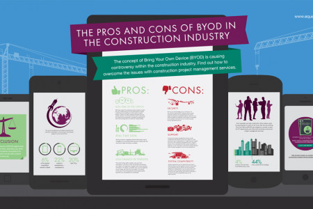 The Pros and Cons of BYOD in the Construction Industry Infographic