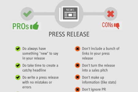 The Pros and Cons Of Content Marketing Infographic