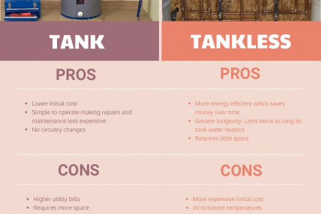 The Pros and Cons of Tank and Tank-less Water Heaters Infographic
