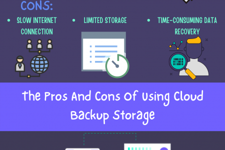 The Pros And Cons Of Using Cloud Backup Storage Infographic