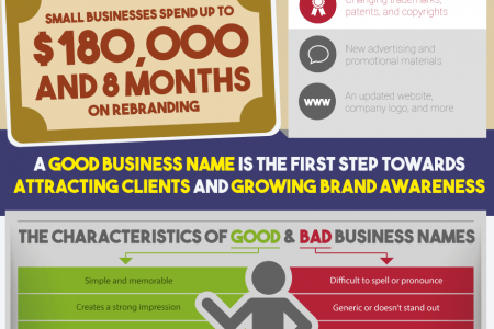 The Psychology Behind a Good Business Name Infographic
