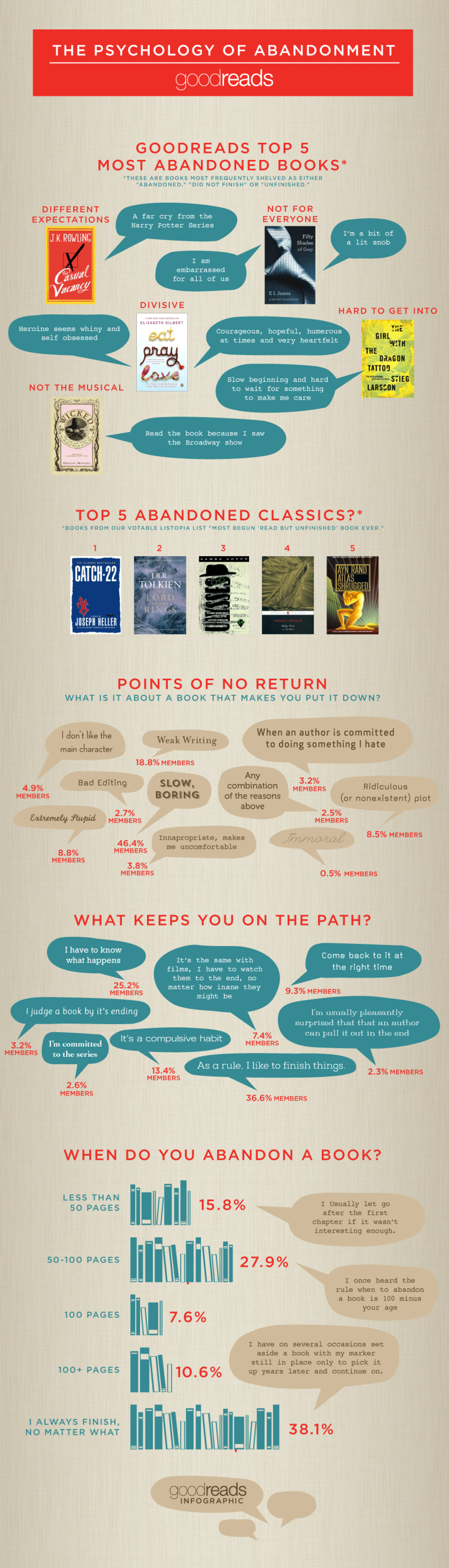 The Psychology of Abandonment Infographic