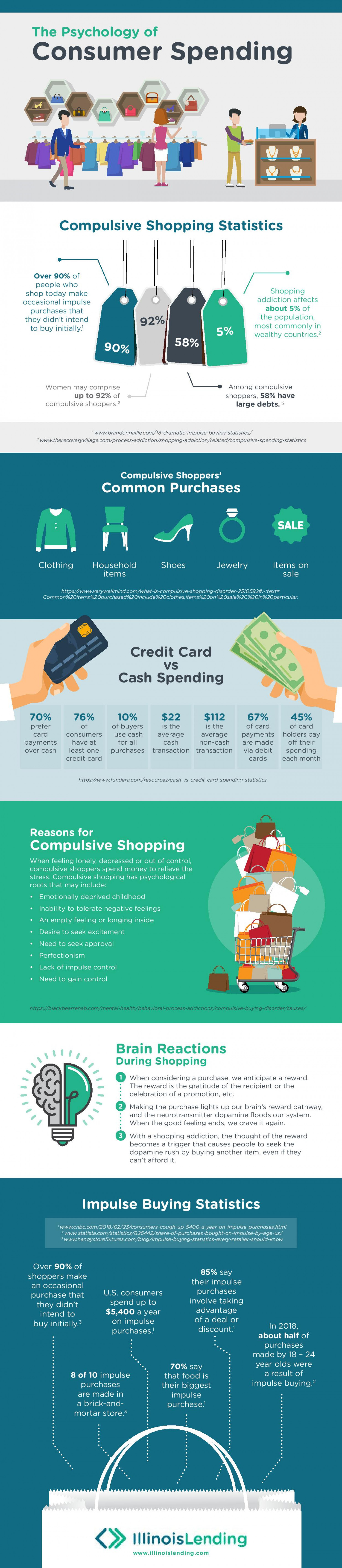 The Psychology Of Consumer Spending Infographic