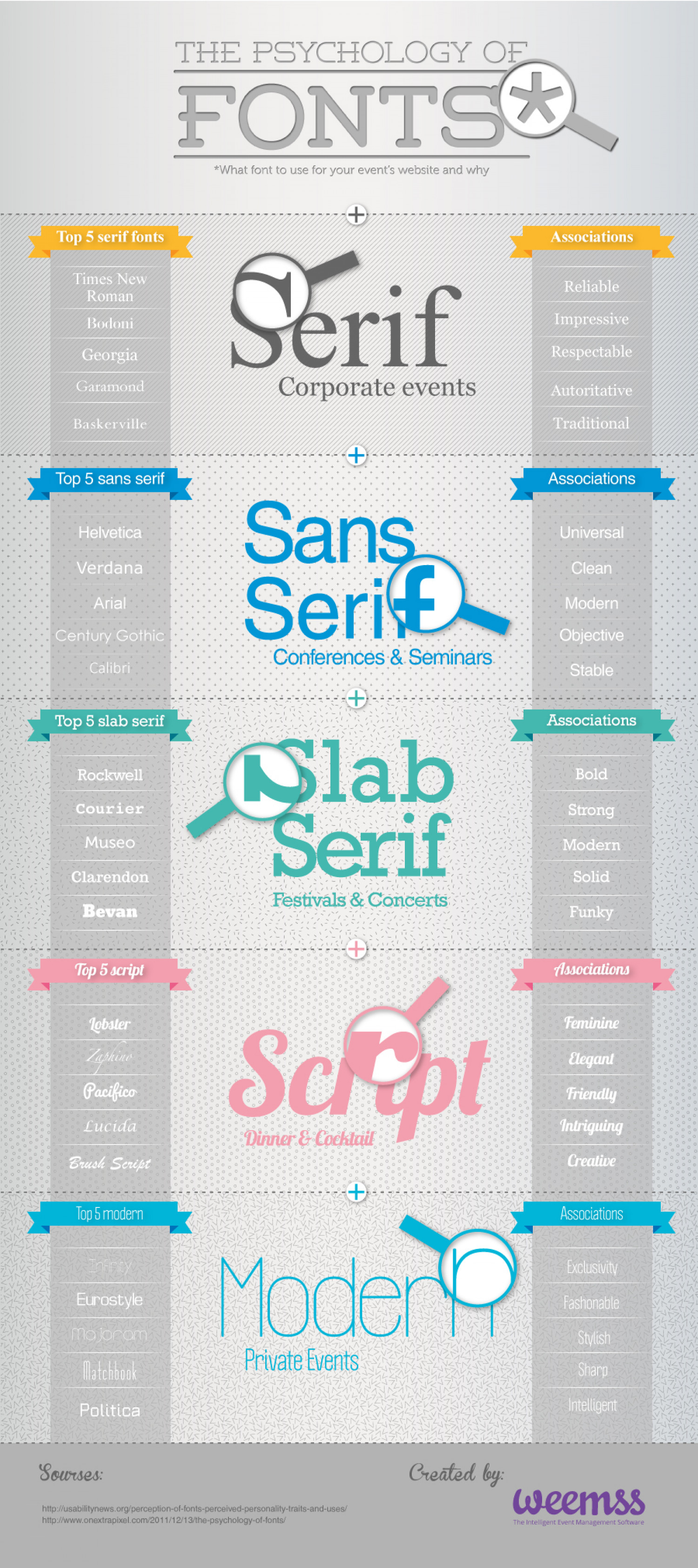 The Psychology of fonts in Event Management Infographic