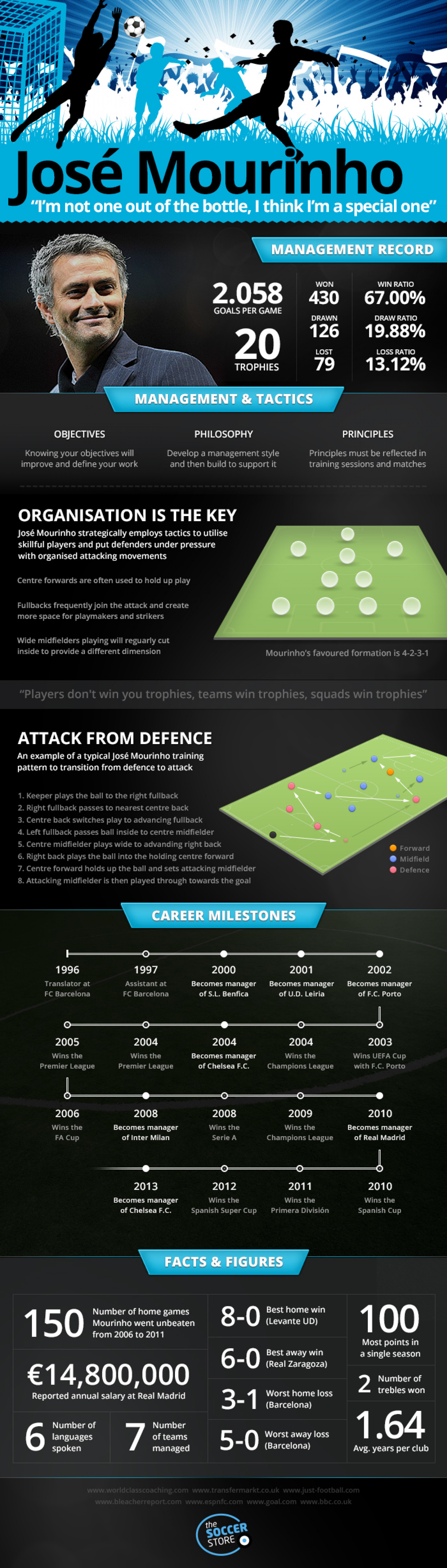 The psychology of Jose Mourinho Infographic