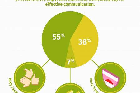 The Psychology of the Phone Call Infographic