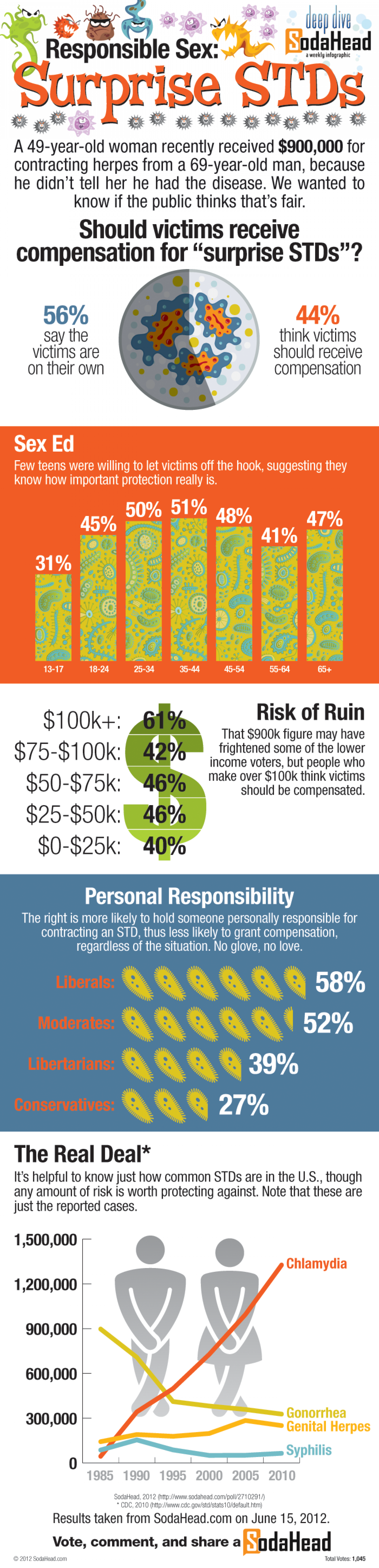 The Public Rejects Compensation for Surprise STDs Infographic