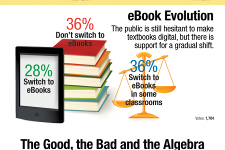 The Public Thinks Laptops Shouldn't Be Allowed in Class Until High School Infographic