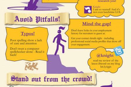 The Quest for the Perfect Job Infographic