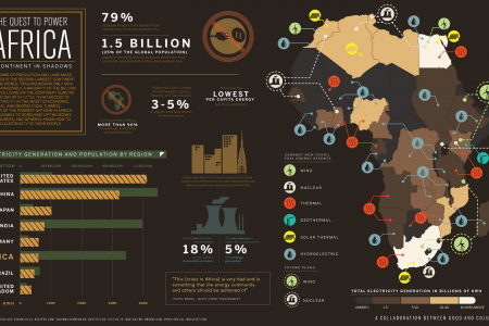 The Quest to Power: Africa a Continent in Shadows Infographic