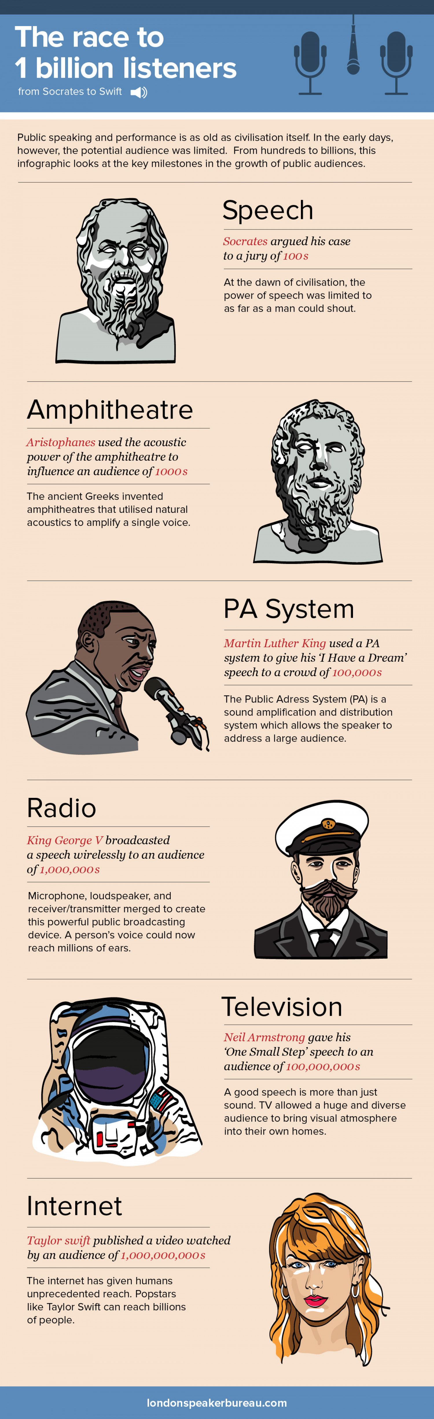 The Race To 1 Billion Listeners Infographic